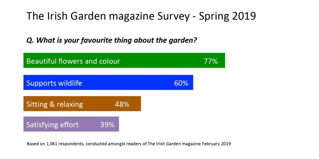The Irish Garden Survey Spring 2019